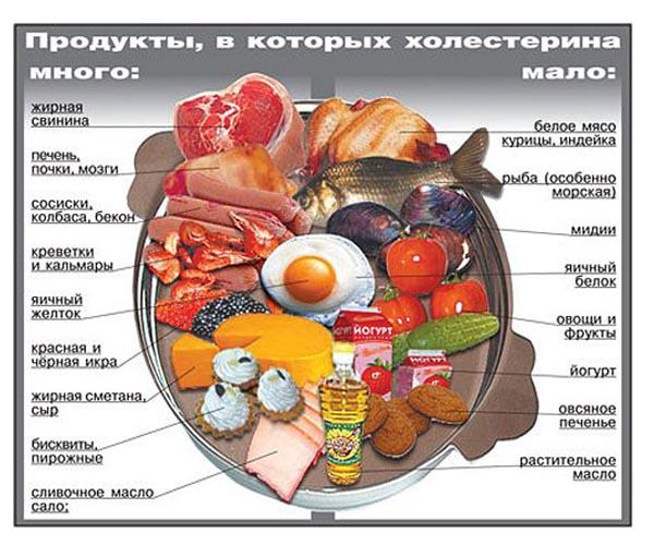 продукты в которых холестерина много и мало