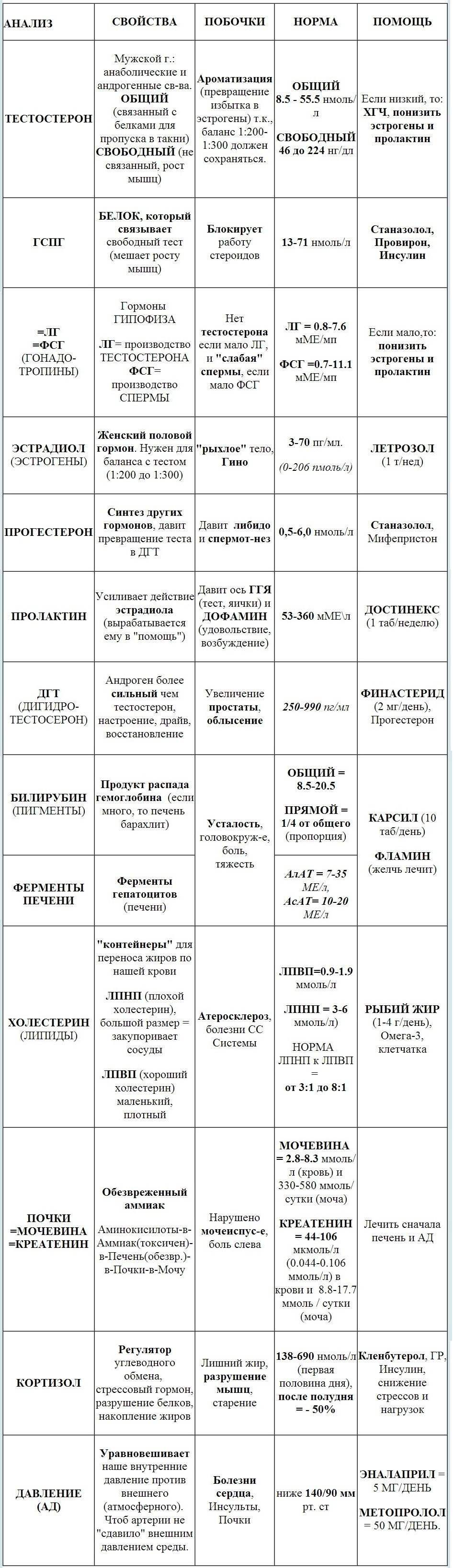 таблица АНАЛИЗа ГОРМОНОВ И ДР. ПАРАМЕТРОВ